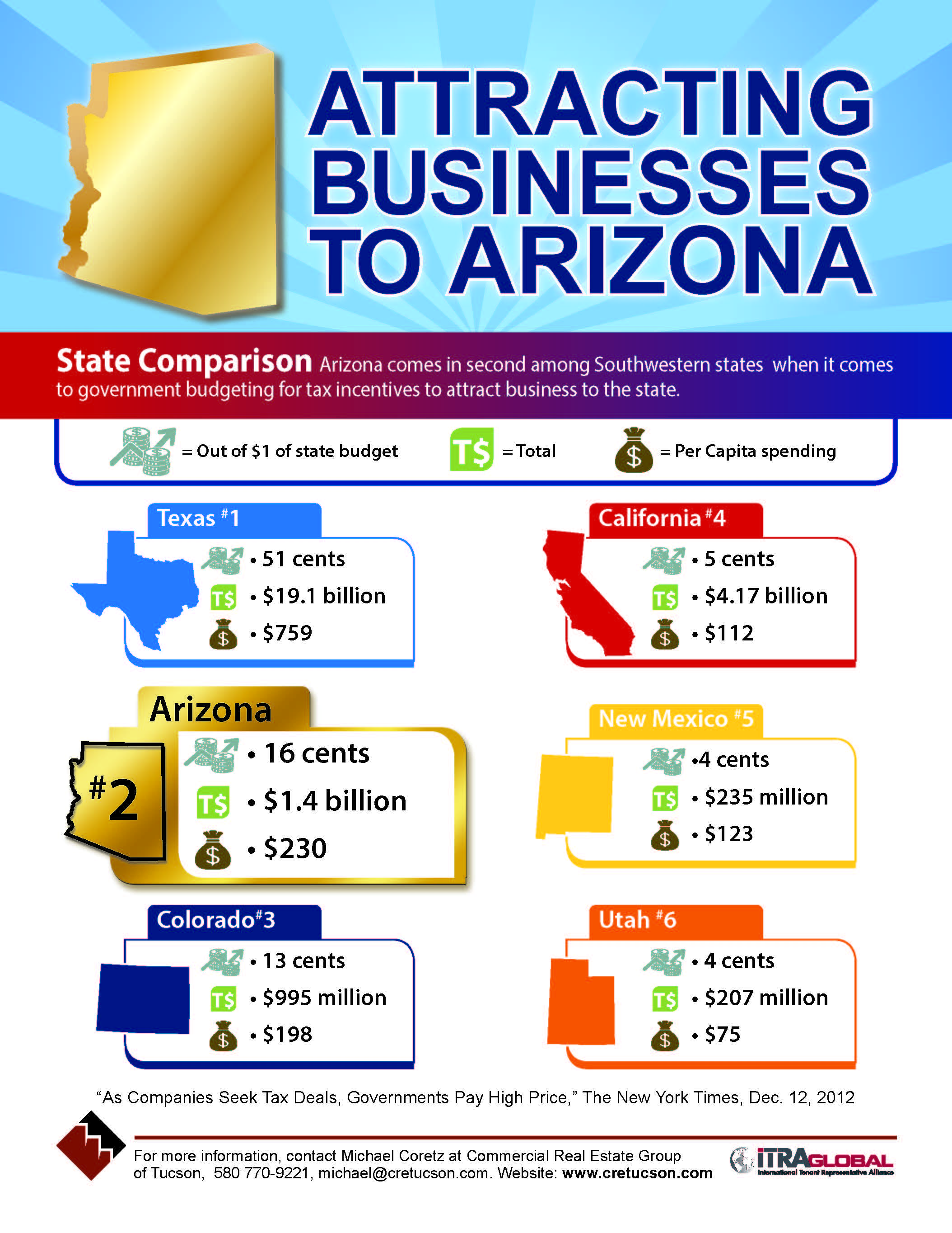 2013 Attracting Business to Arizona State Comparison Inforgraphic (Img)