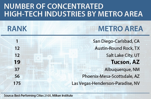 """Number of Concentrated High-Tech Industries by Metro Area"" table"