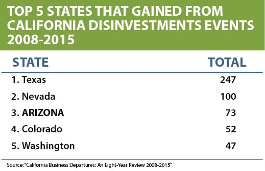 Table shows how many companies left California for five other states.