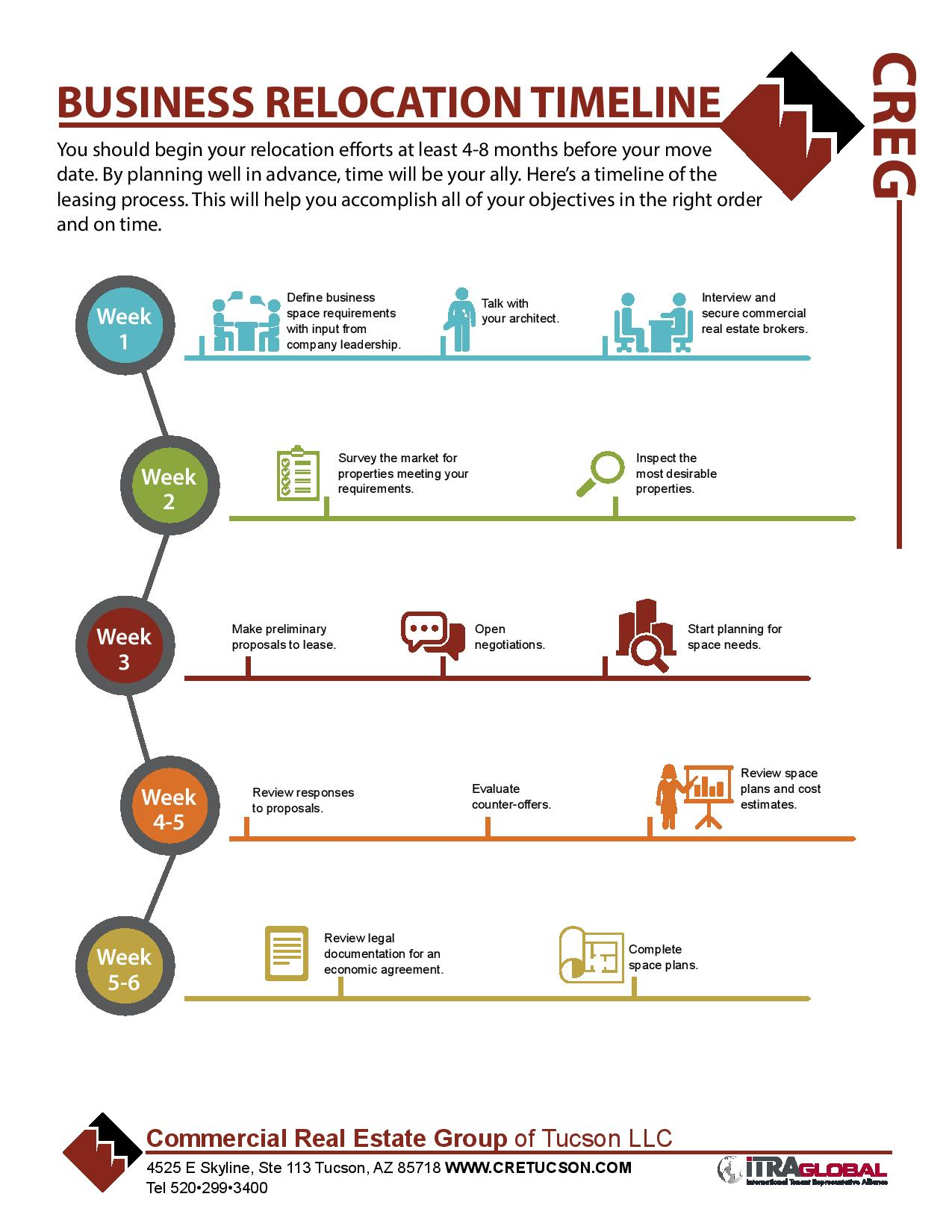Business Relocation Timeline infographic