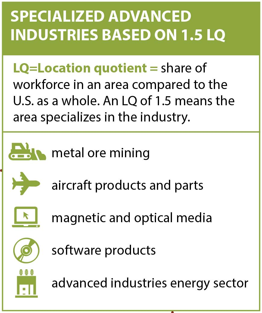"""Specialized Advanced Industries Based on LQ 1.5"" is a chart that lists specialties in Tucson, Arizona"