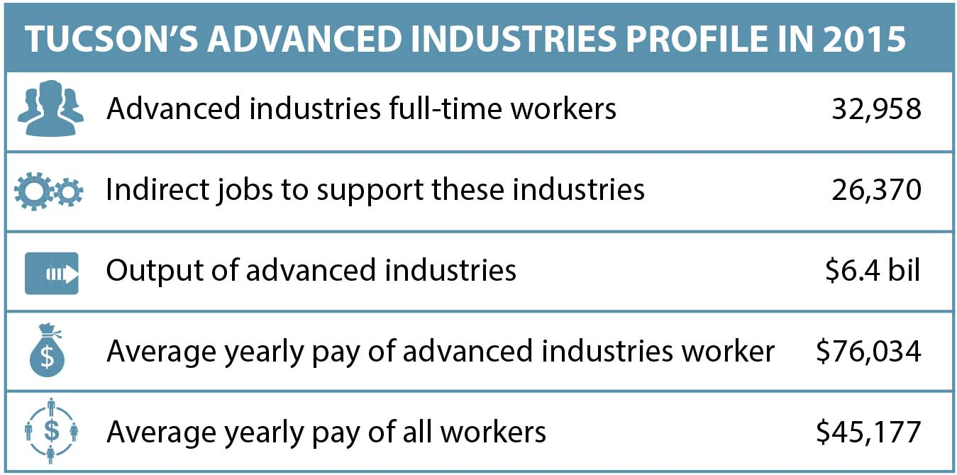 """Chart titled """"Tucson's Advanced Industries Profile in 2015"""""""