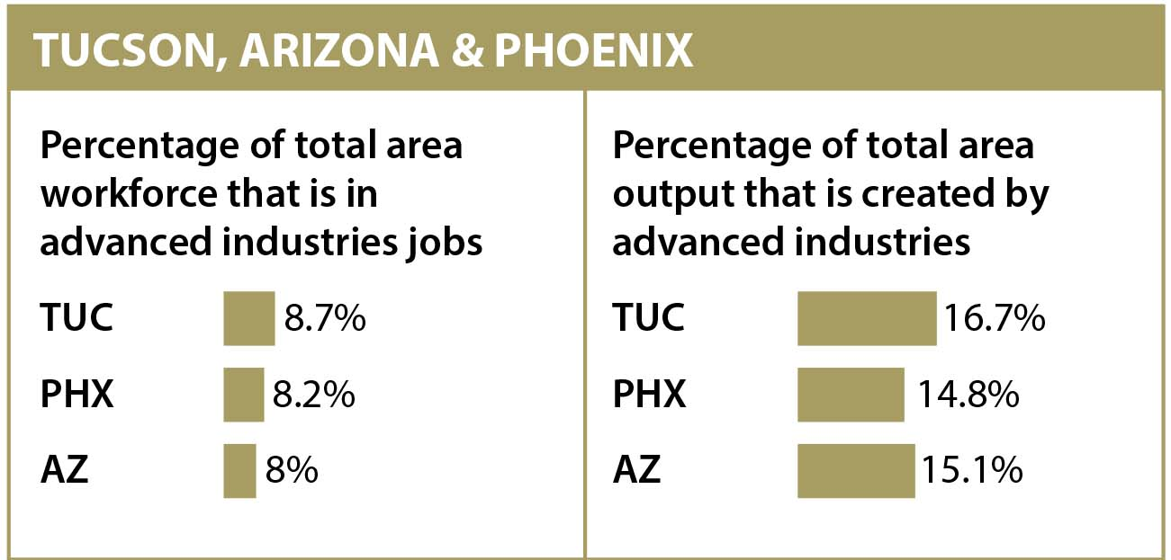 """""""Tucson, Arizona & Phoenix"""" is a chart that compares information about advanced industries"""