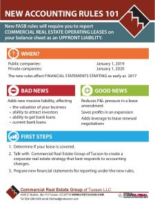 New Accounting Rules 101 outlines FASB changes on reporting commercial real estate for lease.