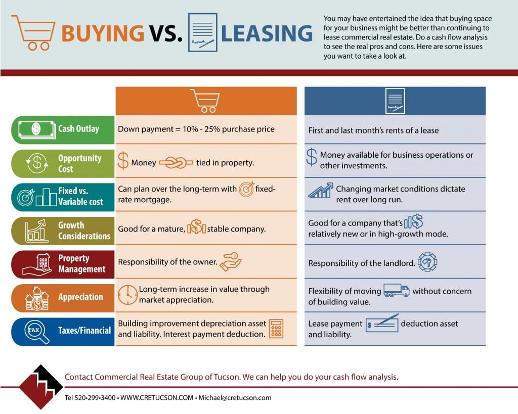 buy vs lease scenario Buy vs lease calculatordisclaimer this calculator compares the costs of buying or and you can go back to each tab to adjust and experiment with different scenarios.