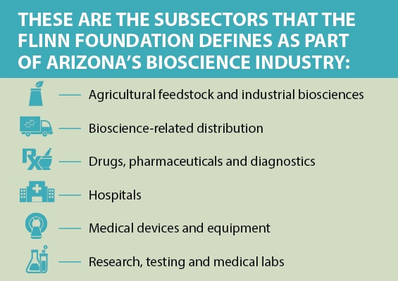 Table shows the subsectors in Arizona's bioscience industry.