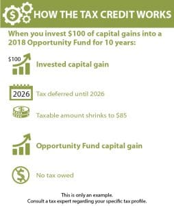 A table shows how the tax credit works for investors in Tucson Opportunity Zones.