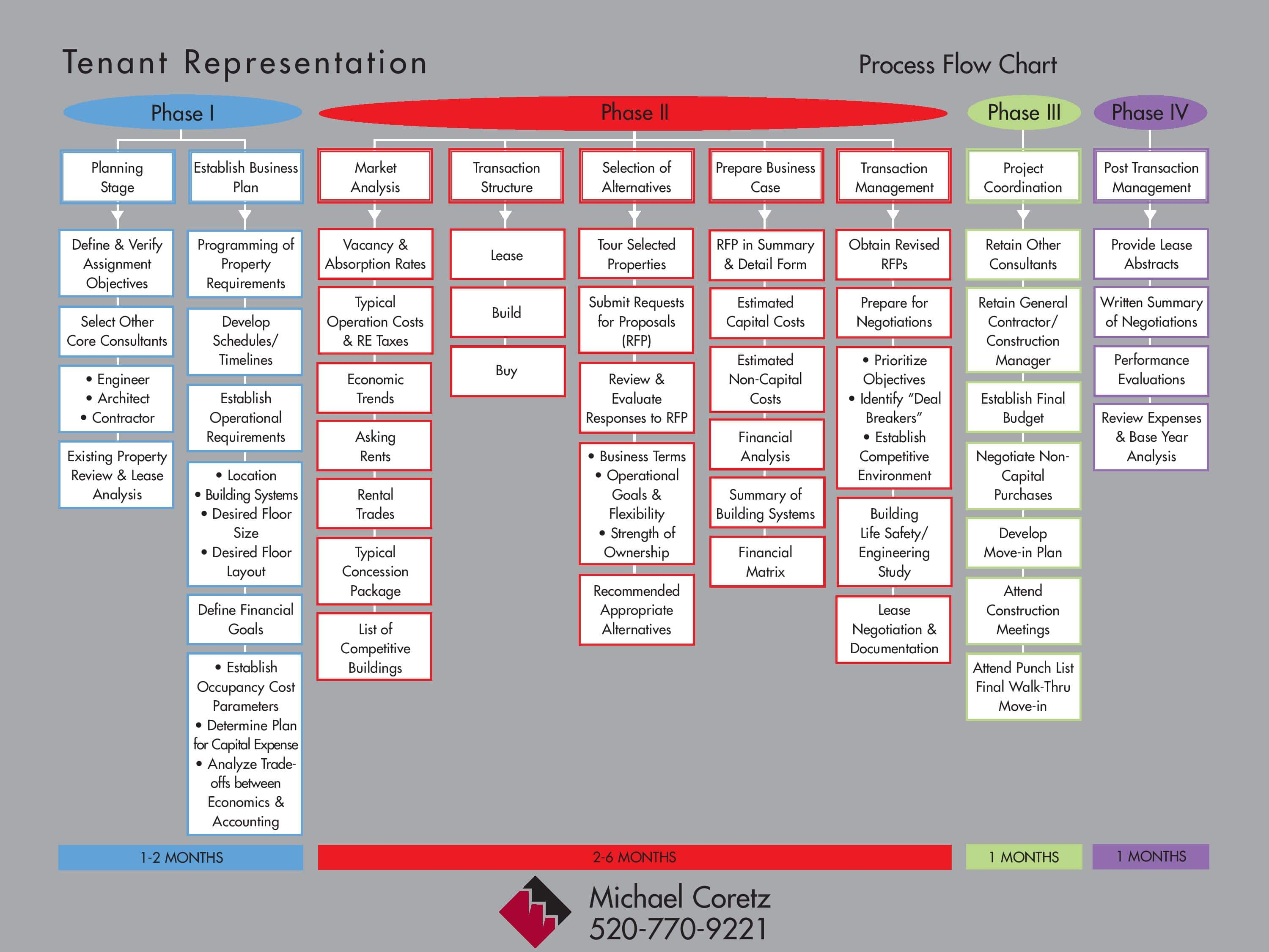 Tenant Representation Process Flow Chart