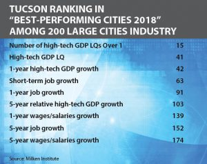 Table shows how Tucson ranks in the Milken Institute's 2019 Best-Performing Cities index.