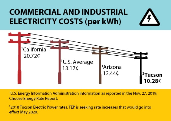 """An illustration shows four electricity power poles connected by wires. The highest pole is labeled with California rates. Each of the poles are shorter and the shortest is labeled with Tucson electricity rates. It is titled """"Commercial and Industrial Electricity Costs (per kWh)."""""""