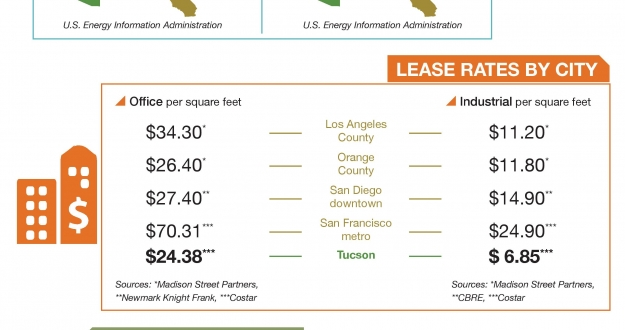 Arizona business costs win over California