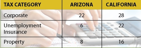 Table shows Arizona is ranked lower than California for corporate, unemployment insurance and property taxes.