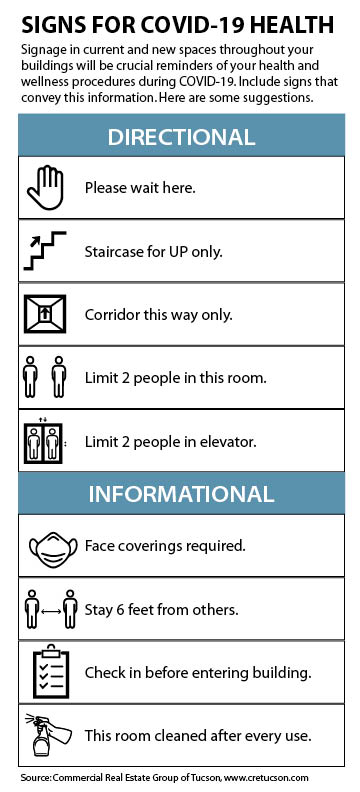 A graphic about signage around a Tucson business property includes icons for various directions.