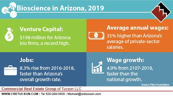 Bioscience in Arizona, 2019 shows record numbers for venture capital, annual wages, jobs and wage growth.