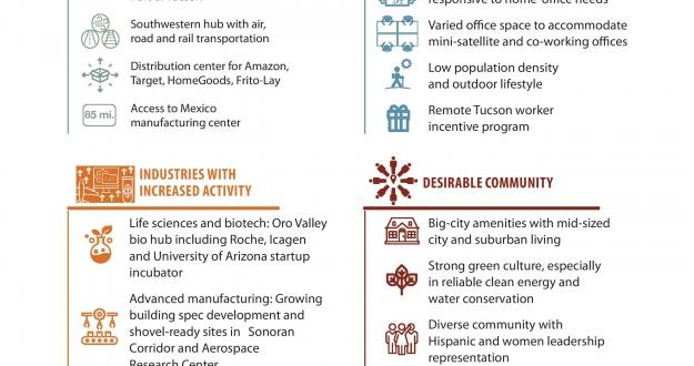 Tucson Meets Site Selector Predictions